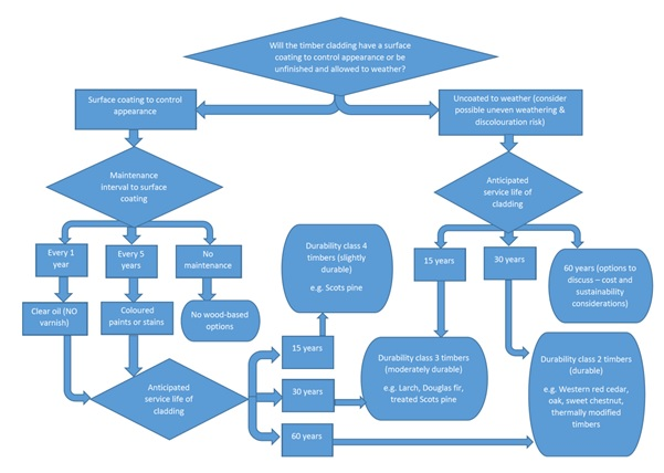 Flow chart for selecting if to use timber cladding or not