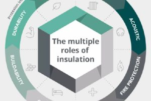 Part of Info-graphic on the multiple roles of insulation
