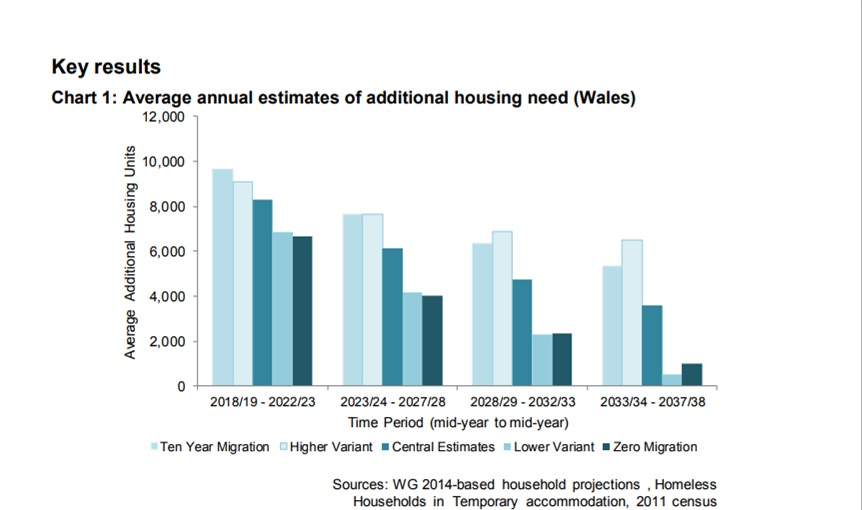 Bar chart for estimate of additional housing need in Wales shows decrease over selected time period